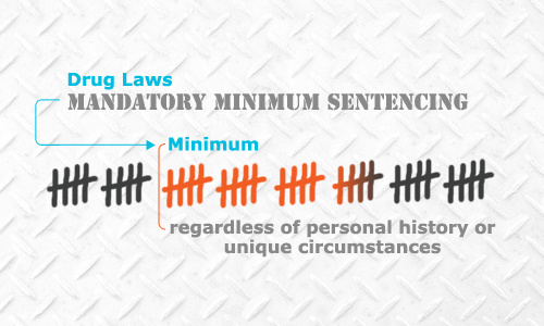 the mandatory minimum sentences and the war on drugs (relief from mandatory minimum sentences reported by us sentencing commission, fy2012) mandatory minimum sentences enacted by congress played a large part in determining the sentence for these offenders, either outright or through the impact of these statutes on the structure of the guidelines.